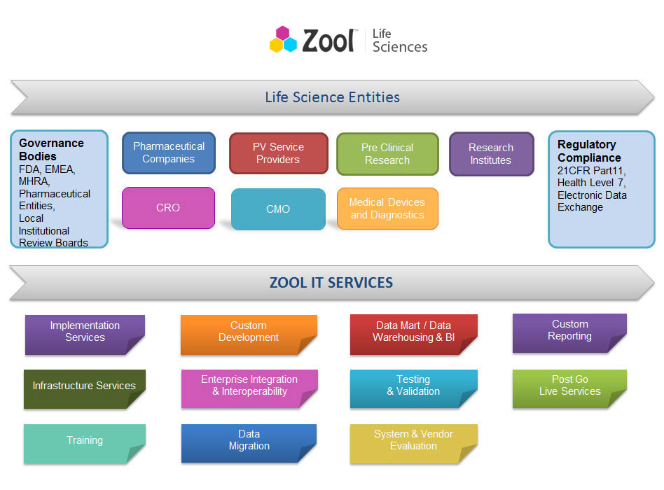 Life Science Entities