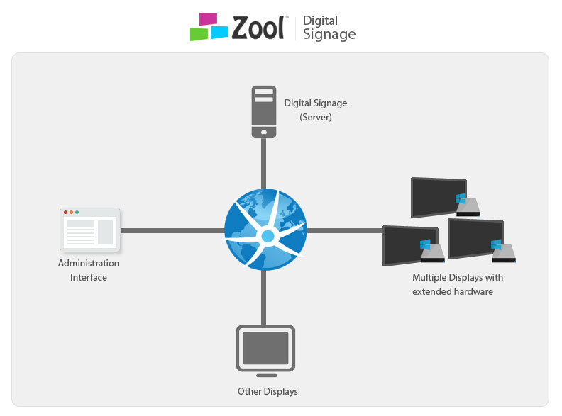 Zool digital signage